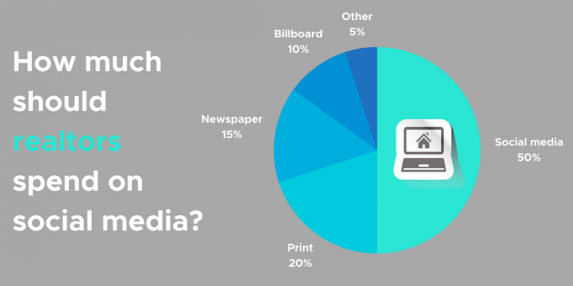 How Much Should Realtors Spend On Social Media